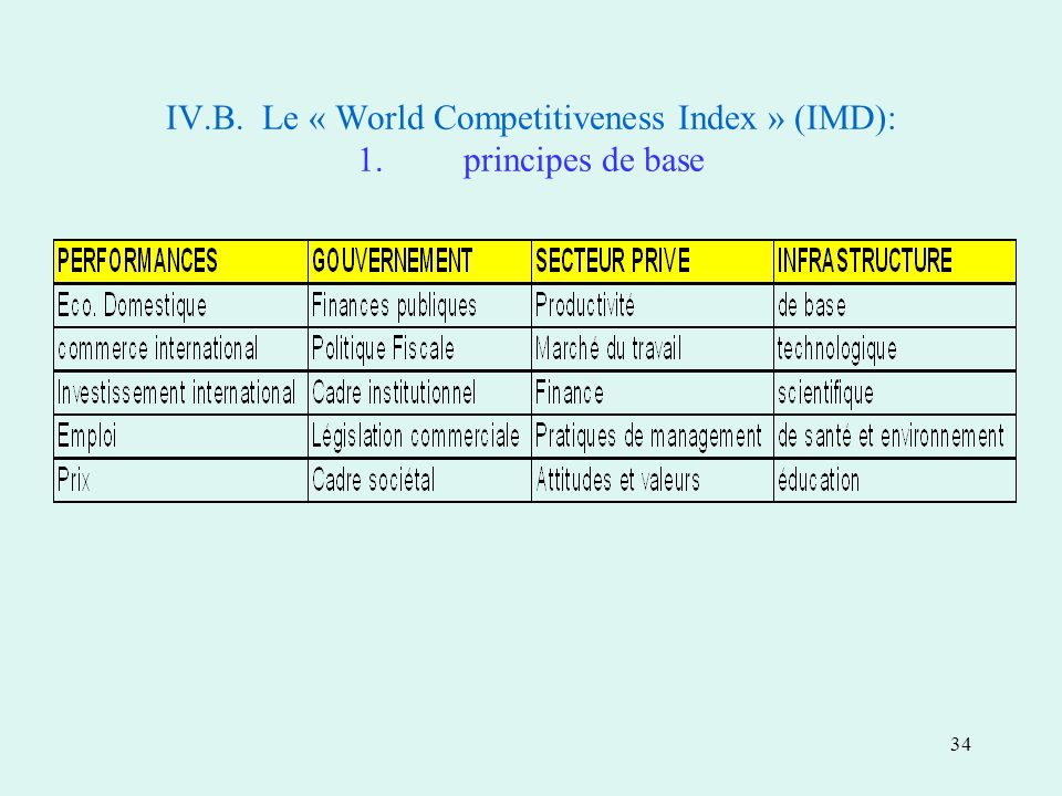 34 IV.B. Le « World Competitiveness Index » (IMD): 1.principes de base