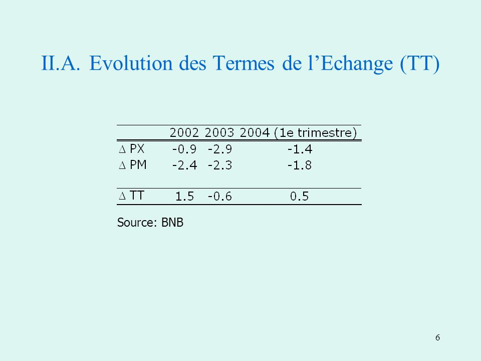 6 II.A.Evolution des Termes de lEchange (TT) Source: BNB