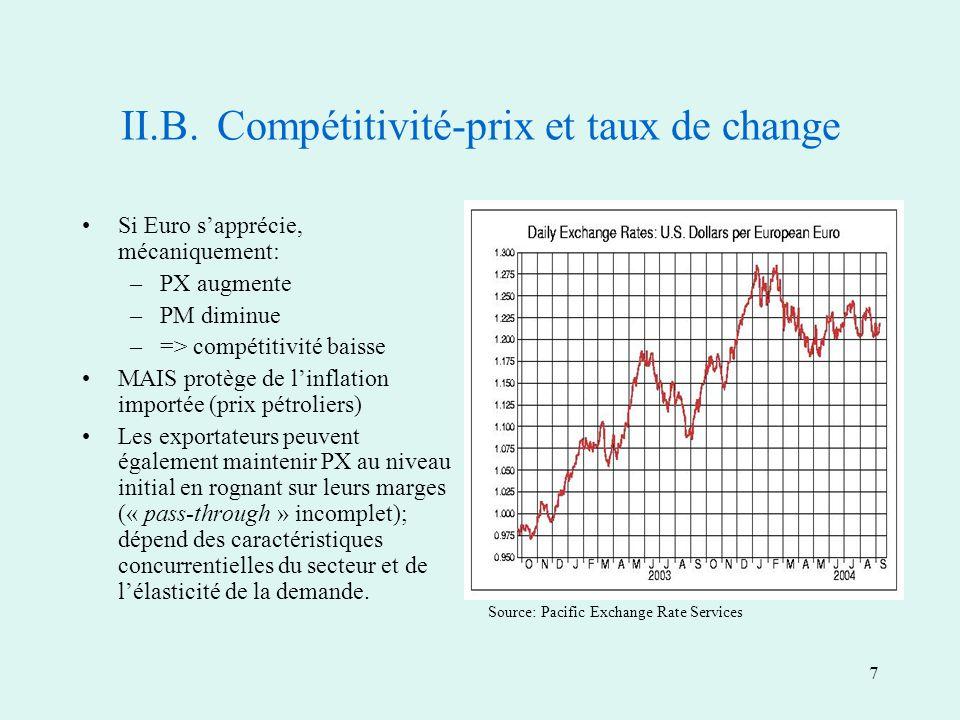 7 II.B.Compétitivité-prix et taux de change Si Euro sapprécie, mécaniquement: –PX augmente –PM diminue –=> compétitivité baisse MAIS protège de linflation importée (prix pétroliers) Les exportateurs peuvent également maintenir PX au niveau initial en rognant sur leurs marges (« pass-through » incomplet); dépend des caractéristiques concurrentielles du secteur et de lélasticité de la demande.