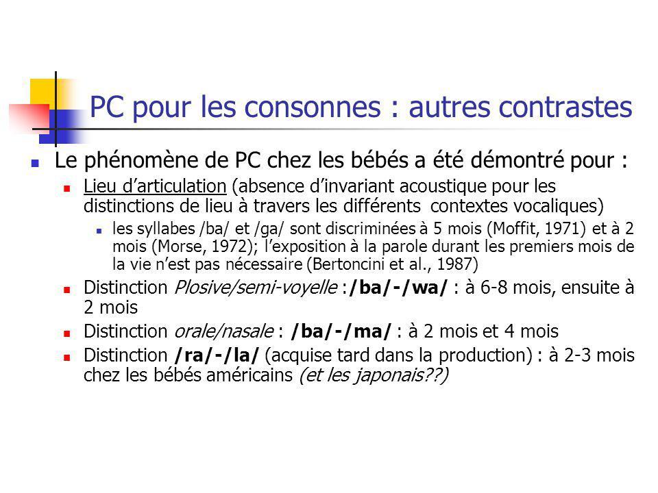 PC pour les consonnes : autres contrastes Le phénomène de PC chez les bébés a été démontré pour : Lieu darticulation (absence dinvariant acoustique po