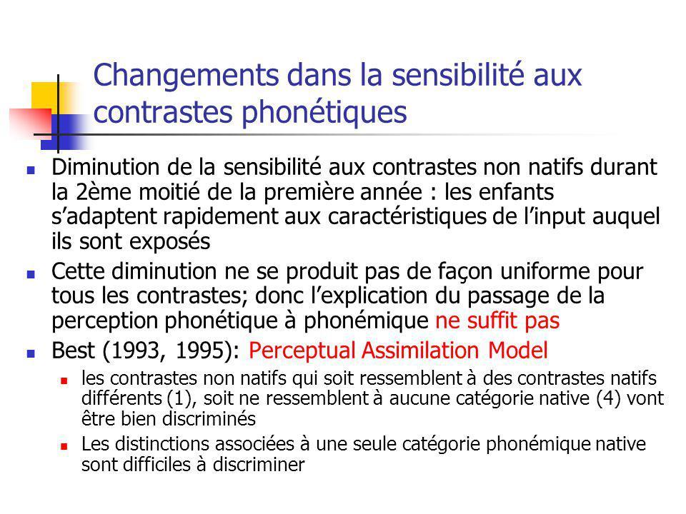 Changements dans la sensibilité aux contrastes phonétiques Diminution de la sensibilité aux contrastes non natifs durant la 2ème moitié de la première