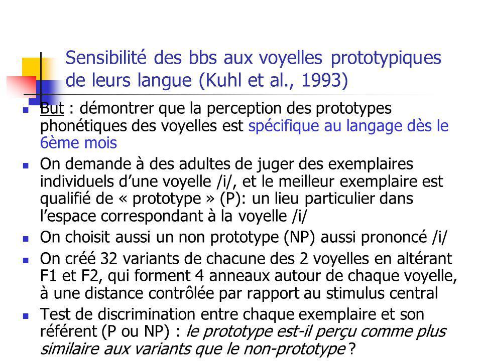 Sensibilité des bbs aux voyelles prototypiques de leurs langue (Kuhl et al., 1993) But : démontrer que la perception des prototypes phonétiques des vo
