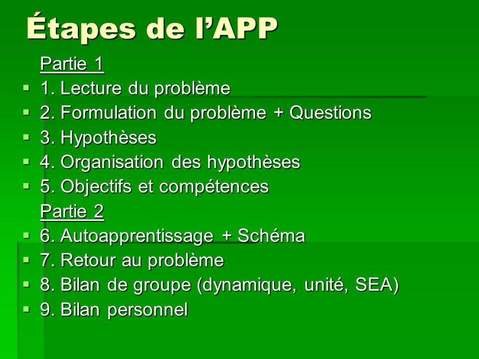 Étapes de lAPP Partie 1 1. Lecture du problème 1. Lecture du problème 2. Formulation du problème + Questions 2. Formulation du problème + Questions 3.