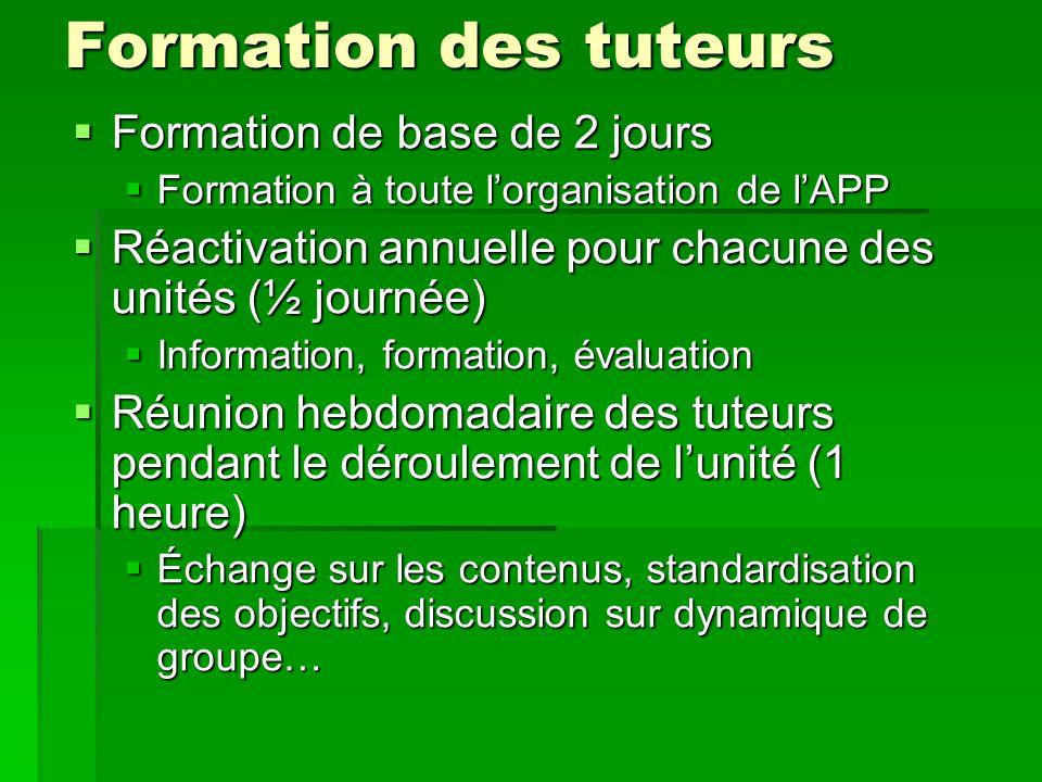 Formation des tuteurs Formation de base de 2 jours Formation de base de 2 jours Formation à toute lorganisation de lAPP Formation à toute lorganisatio
