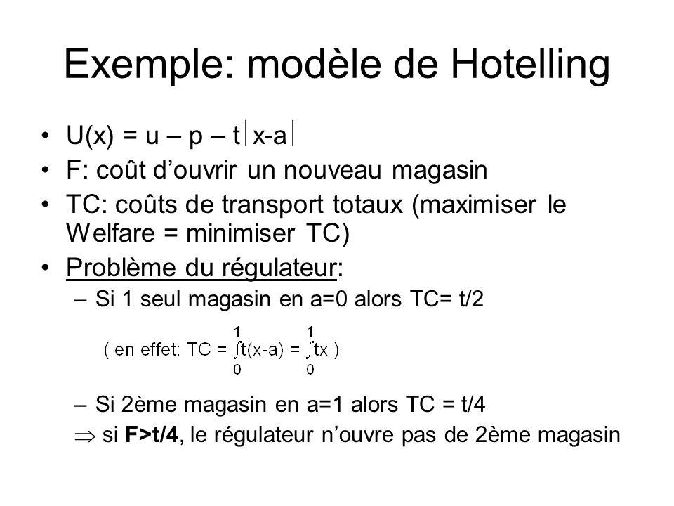 Exemple: modèle de Hotelling U(x) = u – p – t x-a F: coût douvrir un nouveau magasin TC: coûts de transport totaux (maximiser le Welfare = minimiser TC) Problème du régulateur: –Si 1 seul magasin en a=0 alors TC= t/2 –Si 2ème magasin en a=1 alors TC = t/4 si F>t/4, le régulateur nouvre pas de 2ème magasin