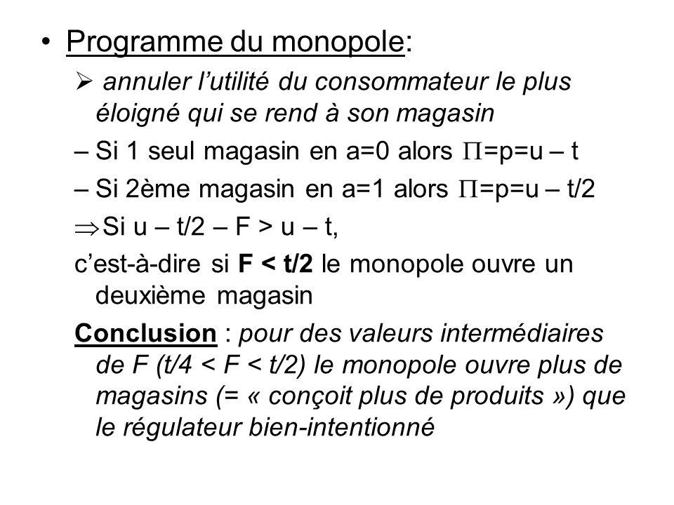 Programme du monopole: annuler lutilité du consommateur le plus éloigné qui se rend à son magasin –Si 1 seul magasin en a=0 alors =p=u – t –Si 2ème magasin en a=1 alors =p=u – t/2 Si u – t/2 – F > u – t, cest-à-dire si F < t/2 le monopole ouvre un deuxième magasin Conclusion : pour des valeurs intermédiaires de F (t/4 < F < t/2) le monopole ouvre plus de magasins (= « conçoit plus de produits ») que le régulateur bien-intentionné
