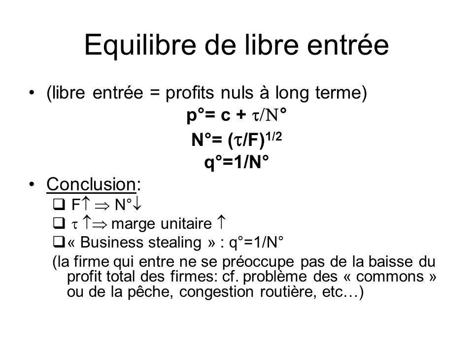 Equilibre de libre entrée (libre entrée = profits nuls à long terme) p°= c + N°= ( /F) 1/2 q°=1/N° Conclusion: F N° marge unitaire « Business stealing » : q°=1/N° (la firme qui entre ne se préoccupe pas de la baisse du profit total des firmes: cf.