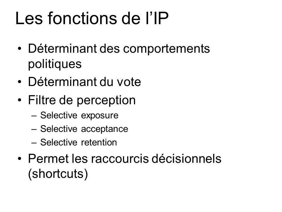 Les fonctions de lIP Déterminant des comportements politiques Déterminant du vote Filtre de perception –Selective exposure –Selective acceptance –Selective retention Permet les raccourcis décisionnels (shortcuts)