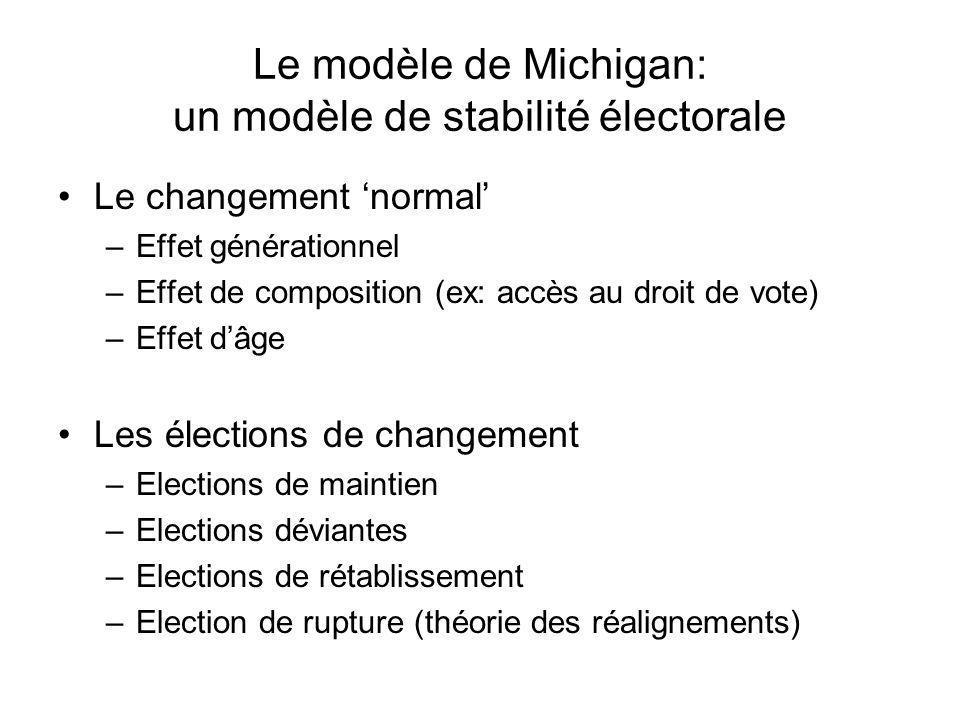 Le modèle de Michigan: un modèle de stabilité électorale Le changement normal –Effet générationnel –Effet de composition (ex: accès au droit de vote) –Effet dâge Les élections de changement –Elections de maintien –Elections déviantes –Elections de rétablissement –Election de rupture (théorie des réalignements)