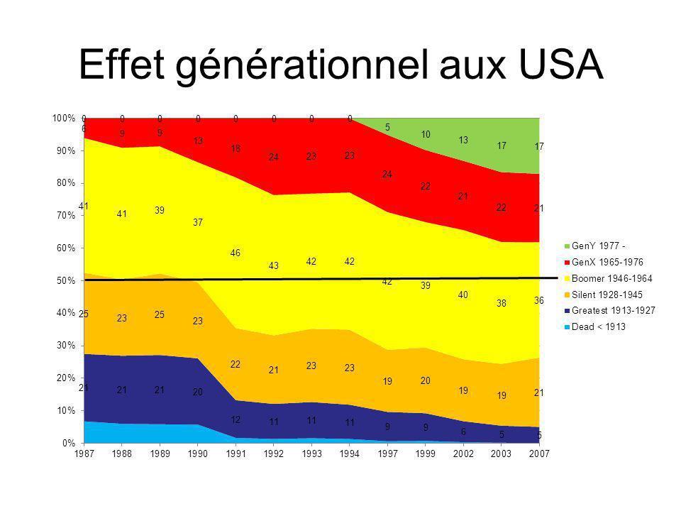 Effet générationnel aux USA