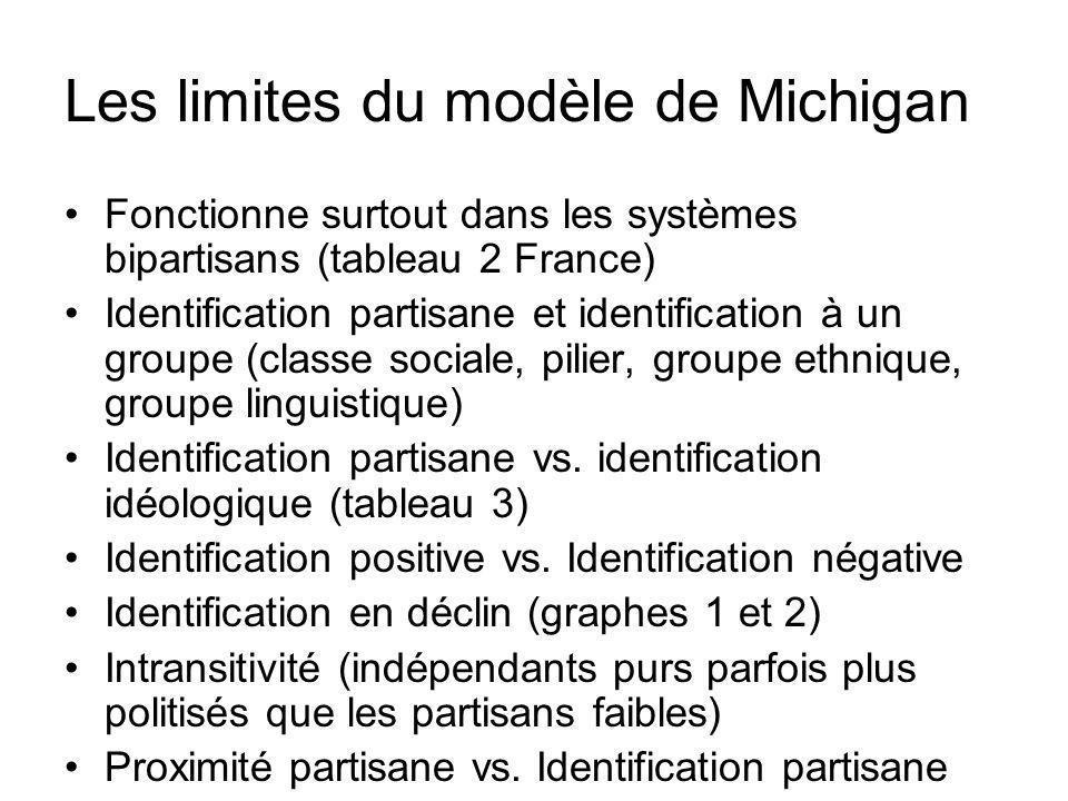 Les limites du modèle de Michigan Fonctionne surtout dans les systèmes bipartisans (tableau 2 France) Identification partisane et identification à un