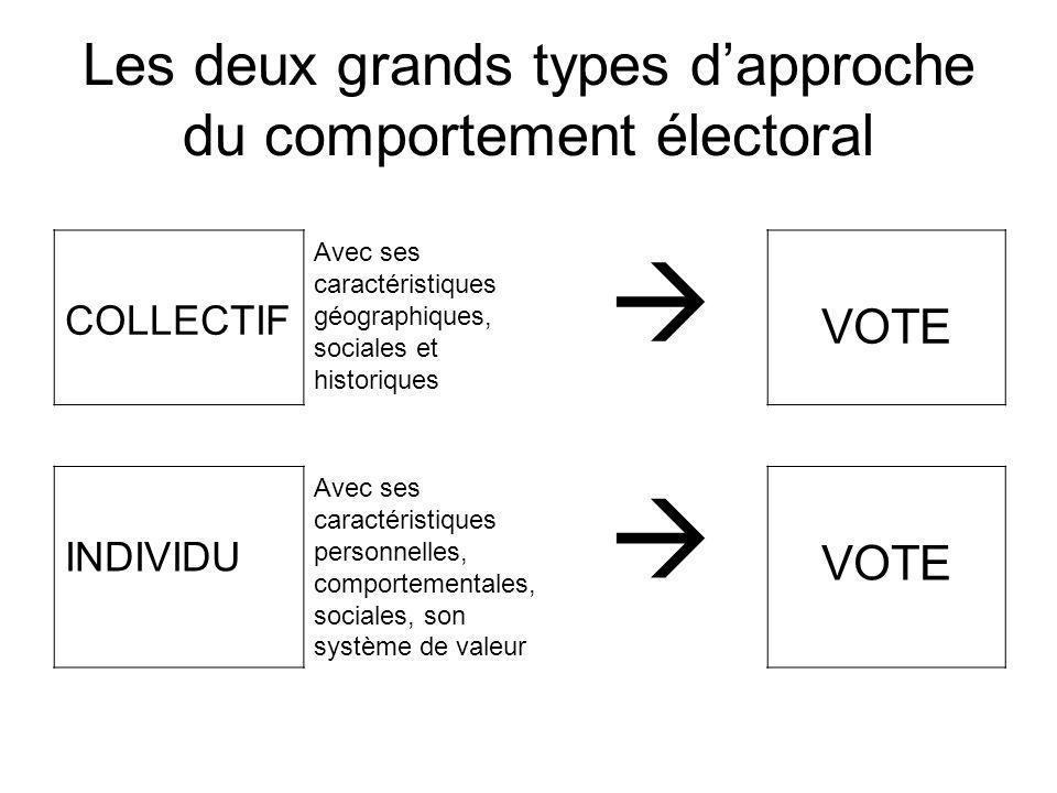 Les deux grands types dapproche du comportement électoral COLLECTIF Avec ses caractéristiques géographiques, sociales et historiques VOTE INDIVIDU Avec ses caractéristiques personnelles, comportementales, sociales, son système de valeur VOTE