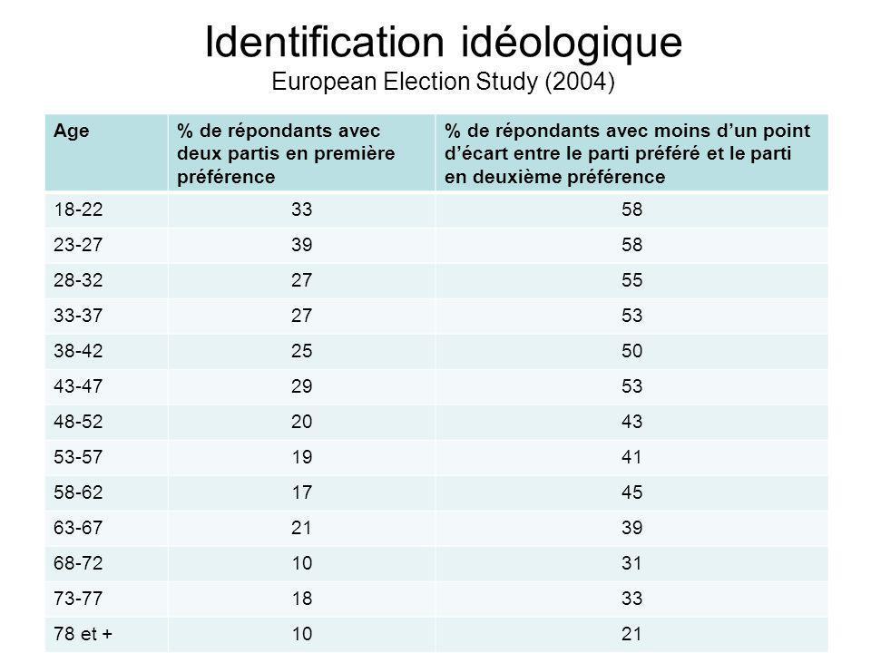 Identification idéologique European Election Study (2004) Age% de répondants avec deux partis en première préférence % de répondants avec moins dun point décart entre le parti préféré et le parti en deuxième préférence 18-223358 23-273958 28-322755 33-372753 38-422550 43-472953 48-522043 53-571941 58-621745 63-672139 68-721031 73-771833 78 et +1021