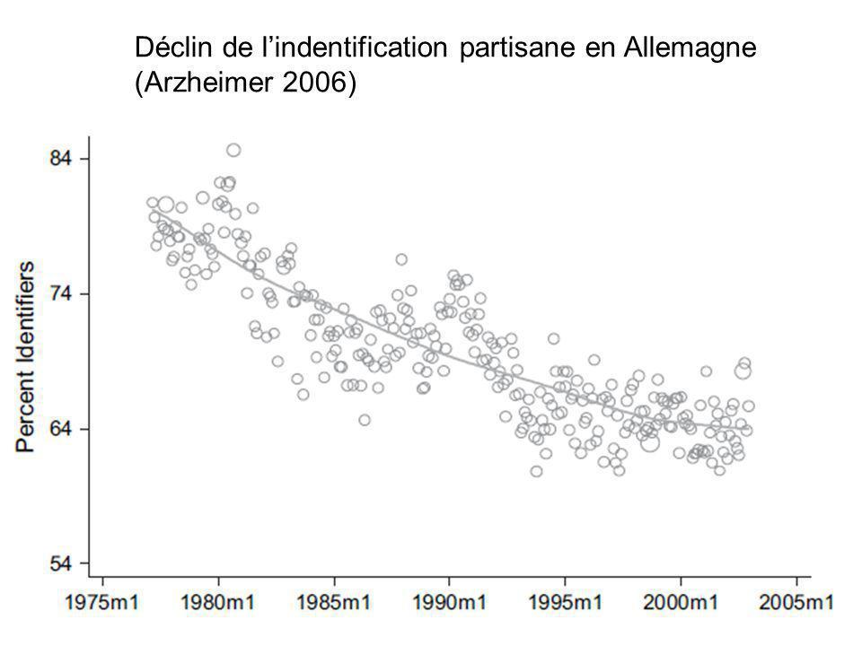 Déclin de lindentification partisane en Allemagne (Arzheimer 2006)