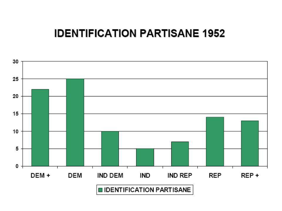 Les limites du modèle de Michigan Fonctionne surtout dans les systèmes bipartisans (tableau 2 France) Identification partisane et identification à un groupe (classe sociale, pilier, groupe ethnique, groupe linguistique) Identification partisane vs.