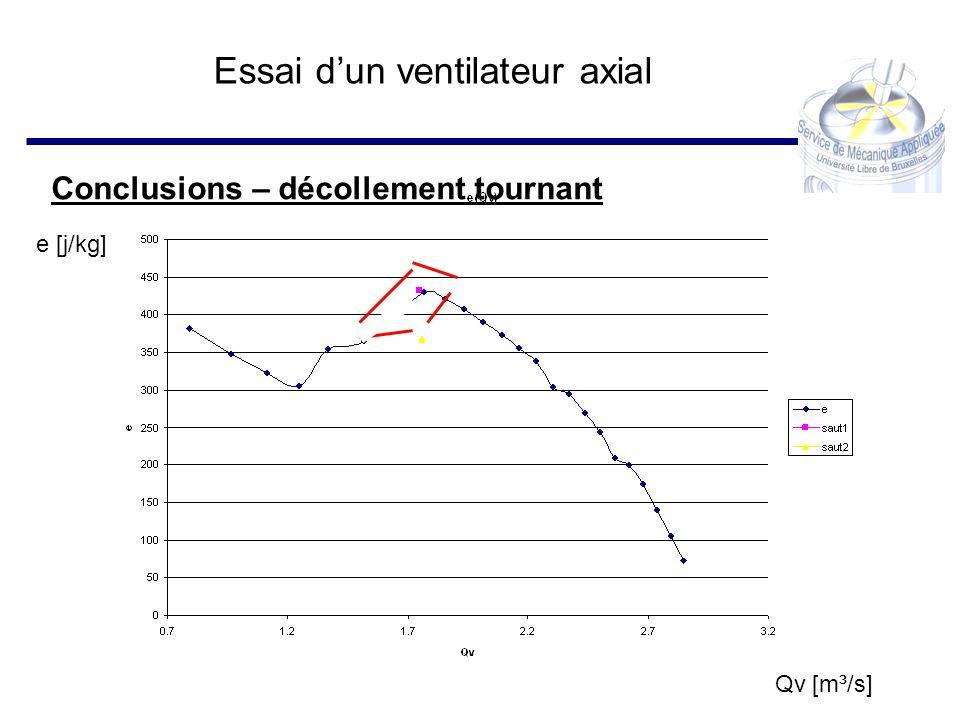 Essai dun ventilateur axial Conclusions – décollement tournant Qv [m³/s] e [j/kg]