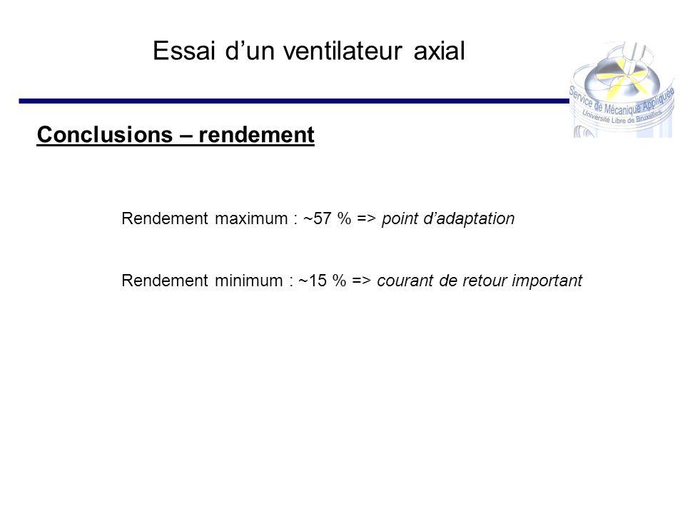 Essai dun ventilateur axial Conclusions – rendement Rendement maximum : ~57 % => point dadaptation Rendement minimum : ~15 % => courant de retour impo