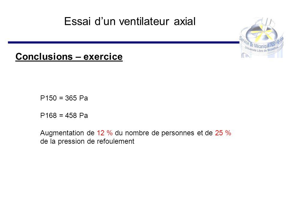 Essai dun ventilateur axial Conclusions – exercice P150 = 365 Pa P168 = 458 Pa Augmentation de 12 % du nombre de personnes et de 25 % de la pression d