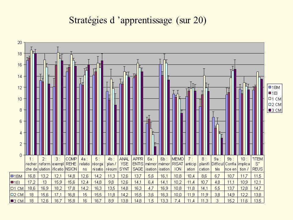 1BM: 13.7 1EI : 14.1 1CM: 16.3 2CM: 15.5 3CM: 14.8 « compréhension- appropriation » et « analyse-synthèse »: Outil « Confiance en soi » 1BM: 10.7 1EI : 11.1 1CM: 13.7 2CM: 14.9 3CM: 15.2 scores sur 20: