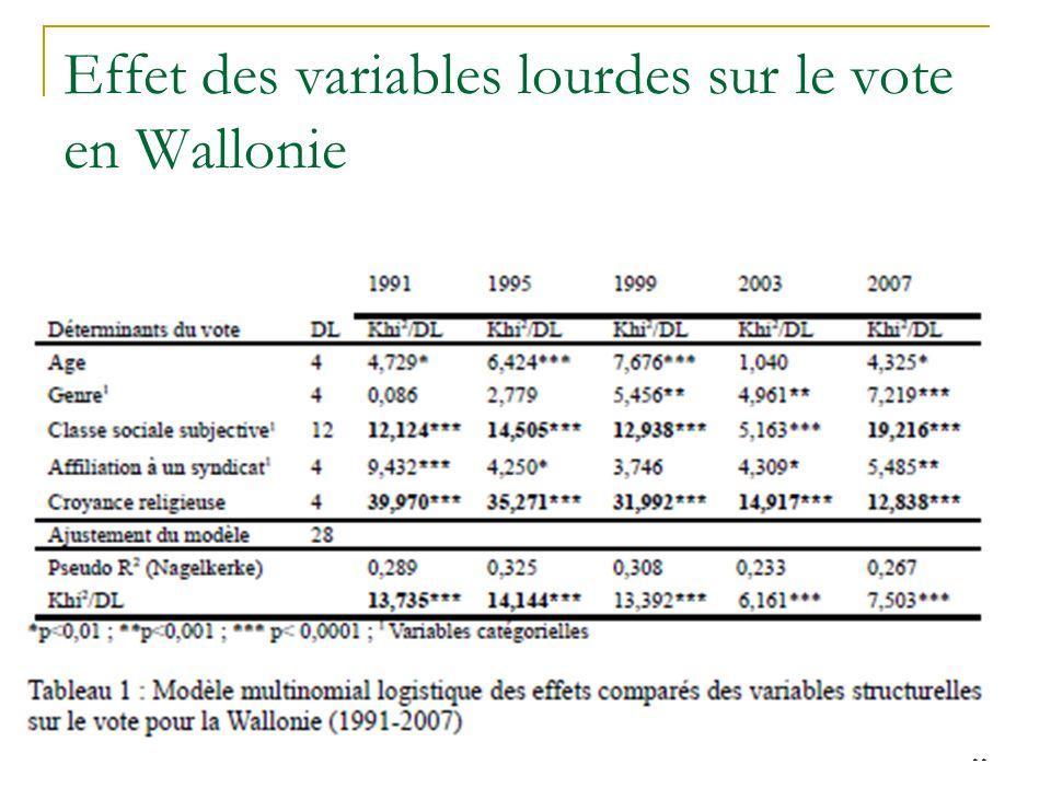 Effet des variables lourdes sur le vote en Wallonie 11