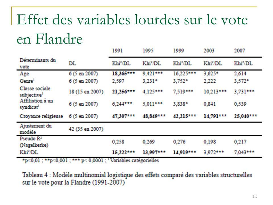 Effet des variables lourdes sur le vote en Flandre 12
