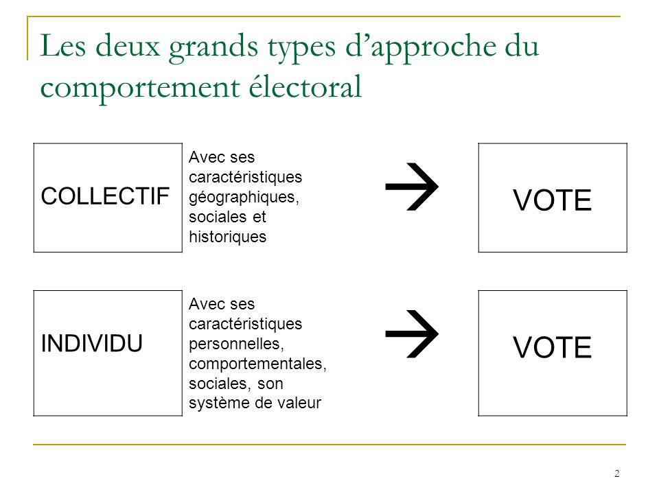 2 Les deux grands types dapproche du comportement électoral COLLECTIF Avec ses caractéristiques géographiques, sociales et historiques VOTE INDIVIDU Avec ses caractéristiques personnelles, comportementales, sociales, son système de valeur VOTE