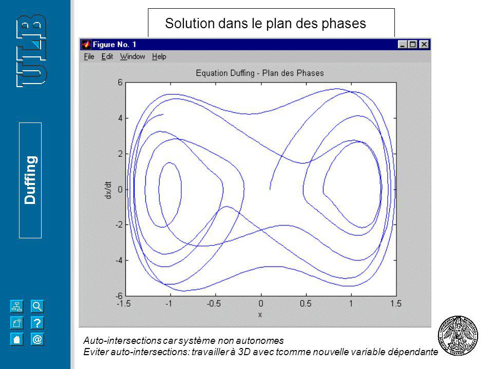 Solution dans le plan des phases Duffing Auto-intersections car système non autonomes Eviter auto-intersections: travailler à 3D avec tcomme nouvelle