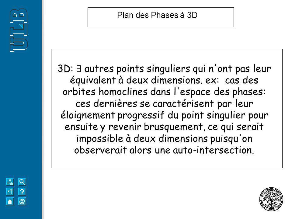 3D: autres points singuliers qui n'ont pas leur équivalent à deux dimensions. ex: cas des orbites homoclines dans l'espace des phases: ces dernières s