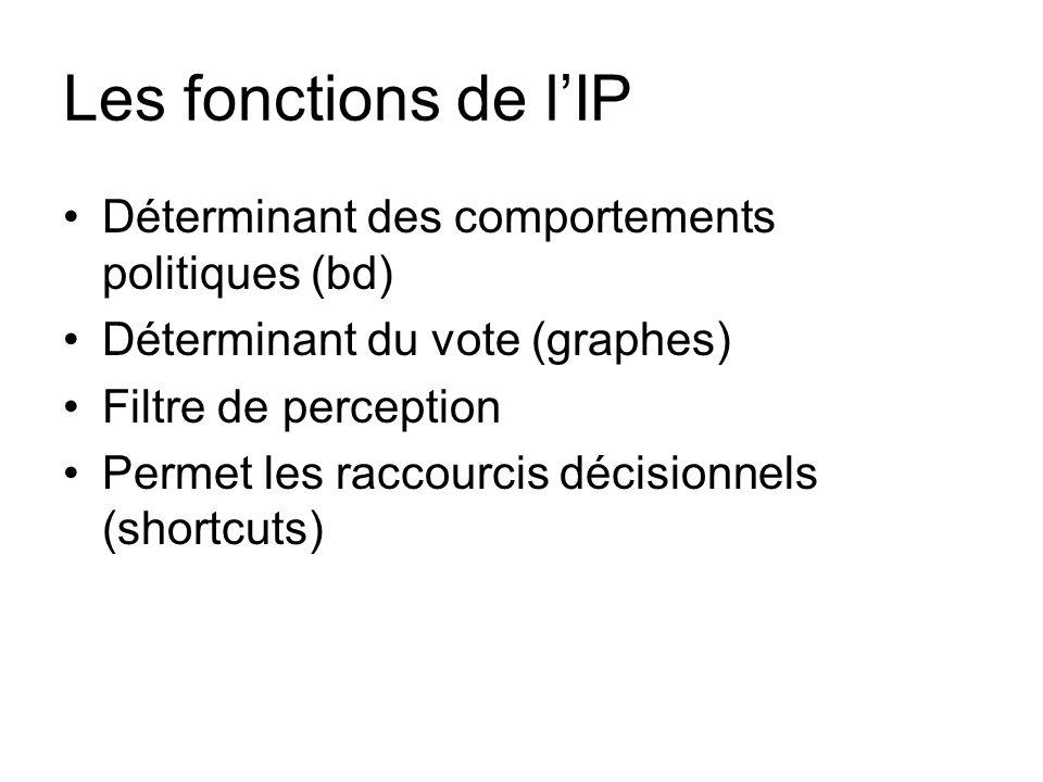 Les fonctions de lIP Déterminant des comportements politiques (bd) Déterminant du vote (graphes) Filtre de perception Permet les raccourcis décisionne
