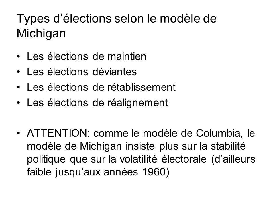 Types délections selon le modèle de Michigan Les élections de maintien Les élections déviantes Les élections de rétablissement Les élections de réalig
