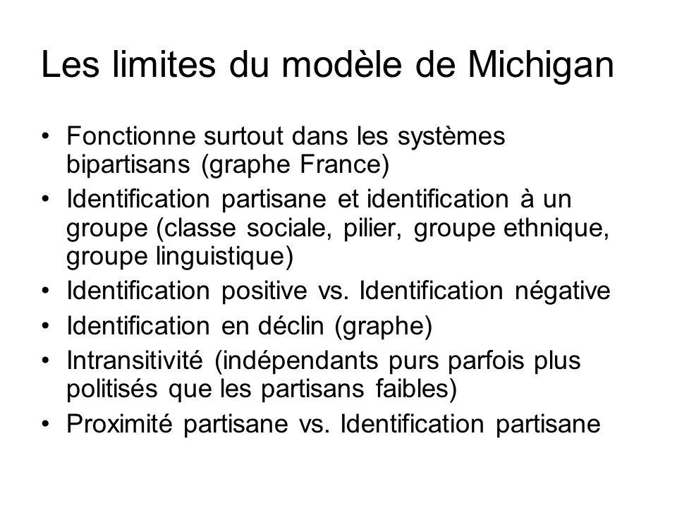 Les limites du modèle de Michigan Fonctionne surtout dans les systèmes bipartisans (graphe France) Identification partisane et identification à un gro