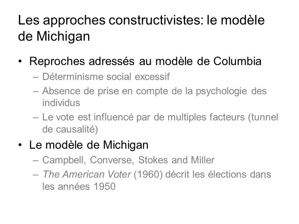 Les approches constructivistes: le modèle de Michigan Reproches adressés au modèle de Columbia –Déterminisme social excessif –Absence de prise en comp
