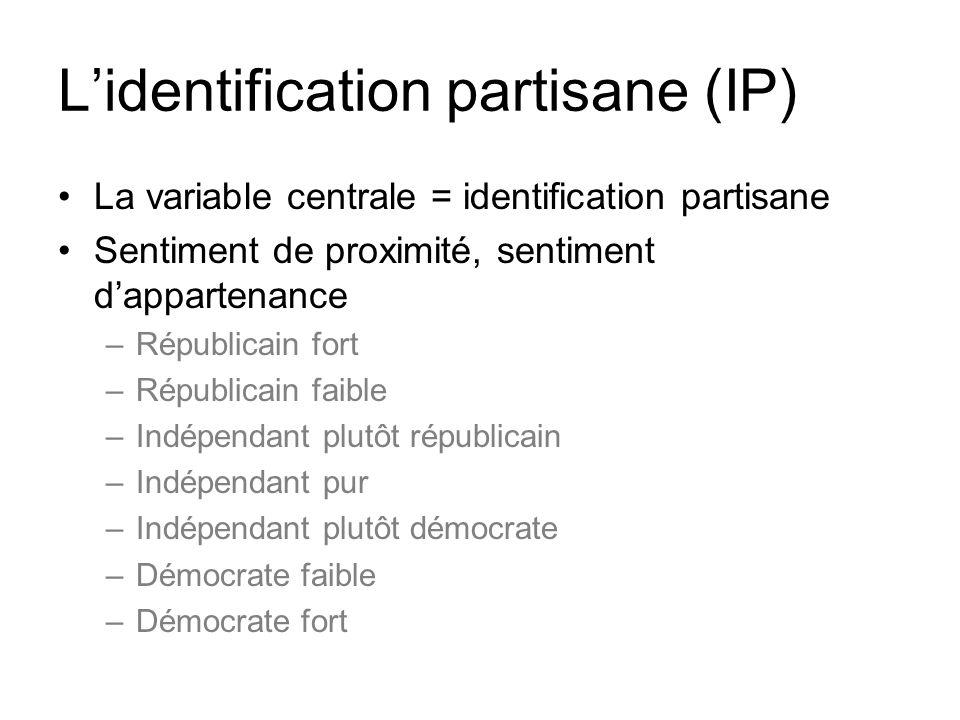 Lidentification partisane (IP) La variable centrale = identification partisane Sentiment de proximité, sentiment dappartenance –Républicain fort –Répu