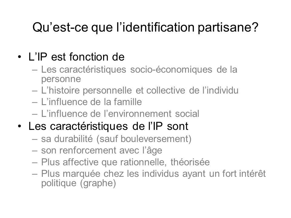 Quest-ce que lidentification partisane? LIP est fonction de –Les caractéristiques socio-économiques de la personne –Lhistoire personnelle et collectiv