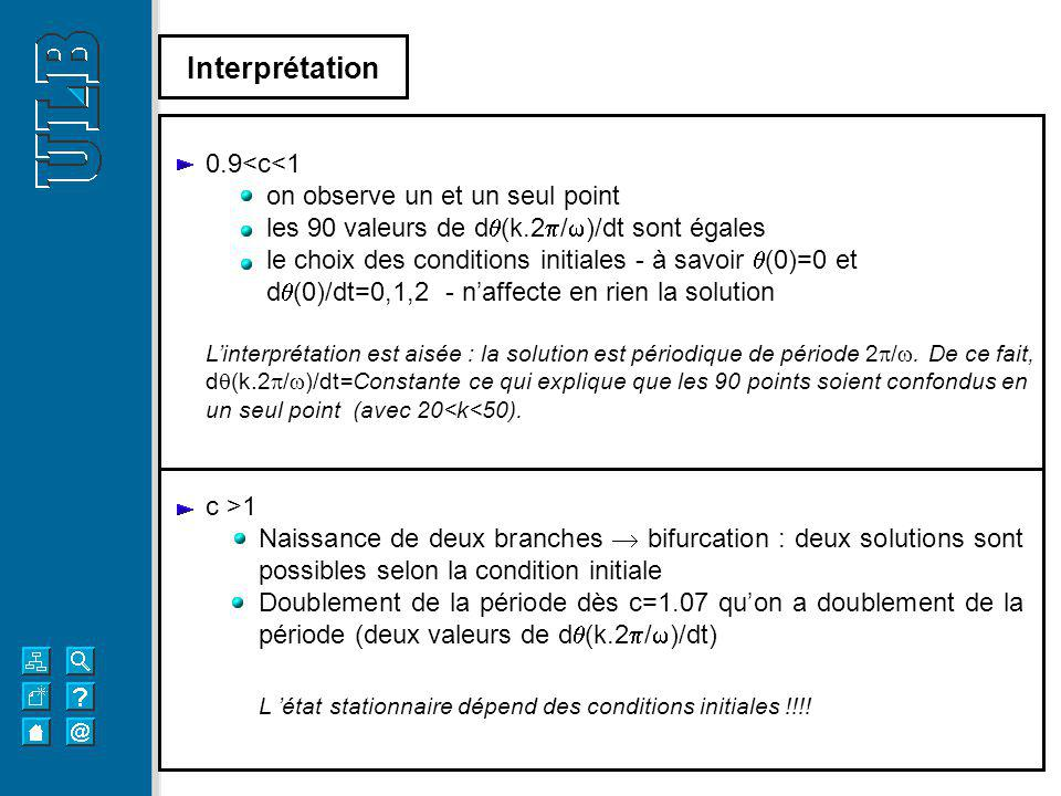 Interprétation 0.9<c<1 on observe un et un seul point les 90 valeurs de d (k.2 / )/dt sont égales le choix des conditions initiales - à savoir (0)=0 e