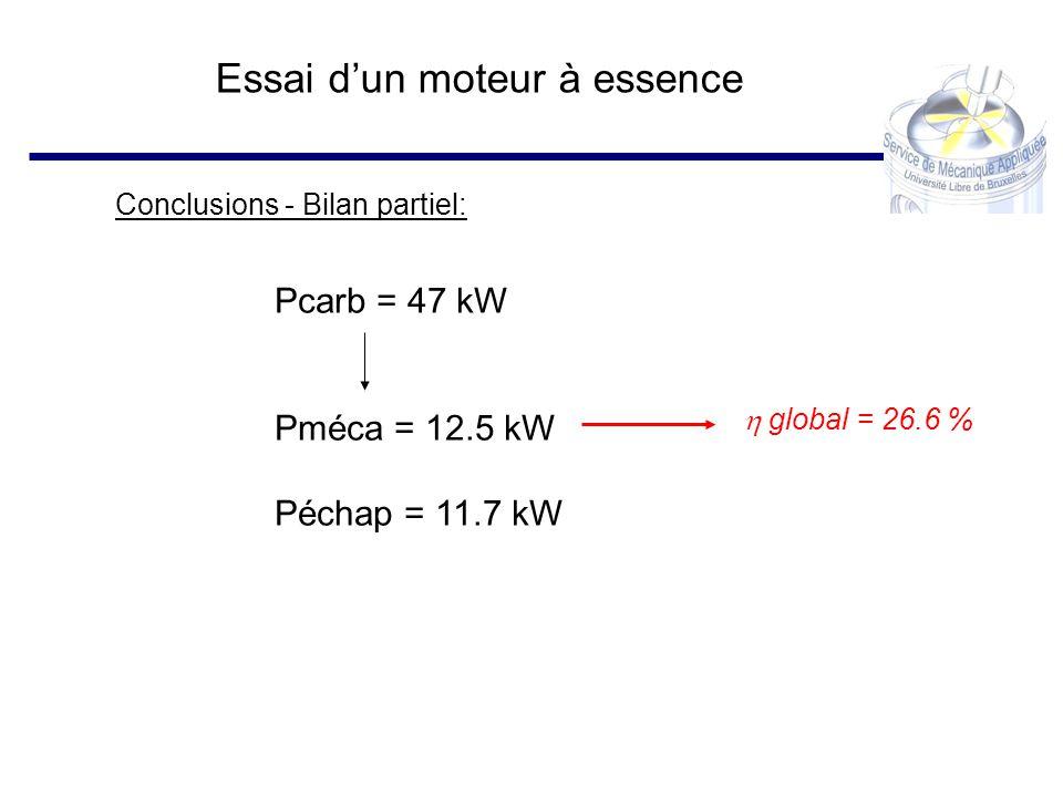 Essai dun moteur à essence Conclusions - Bilan partiel: Pcarb = 47 kW Pméca = 12.5 kW Péchap = 11.7 kW global = 26.6 %