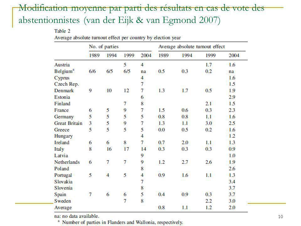 Modification moyenne par parti des résultats en cas de vote des abstentionnistes (van der Eijk & van Egmond 2007) 10