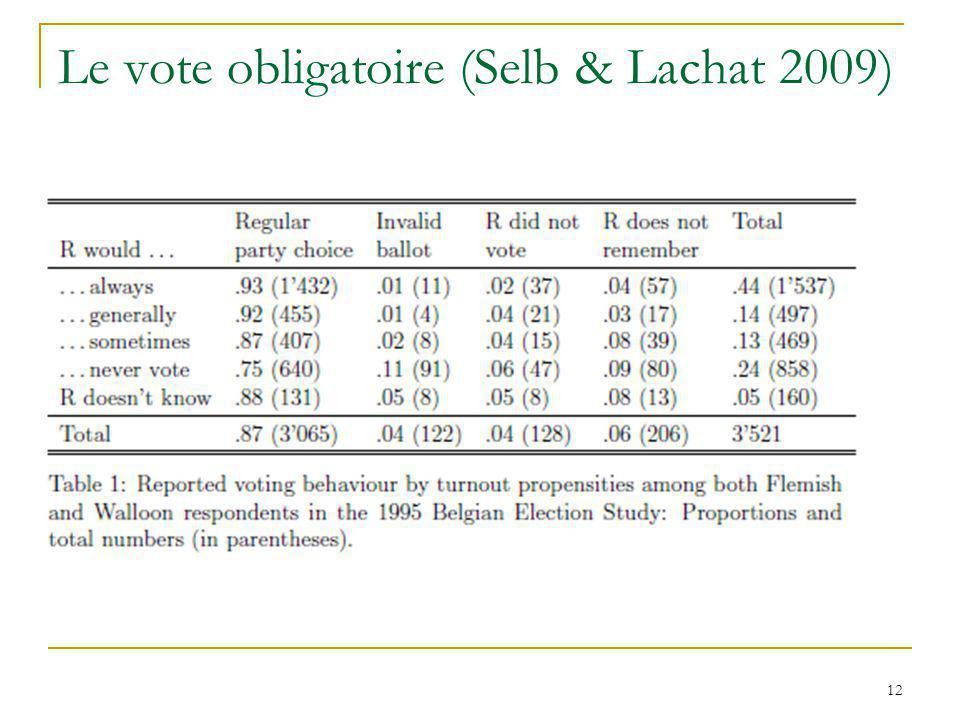Le vote obligatoire (Selb & Lachat 2009) 12