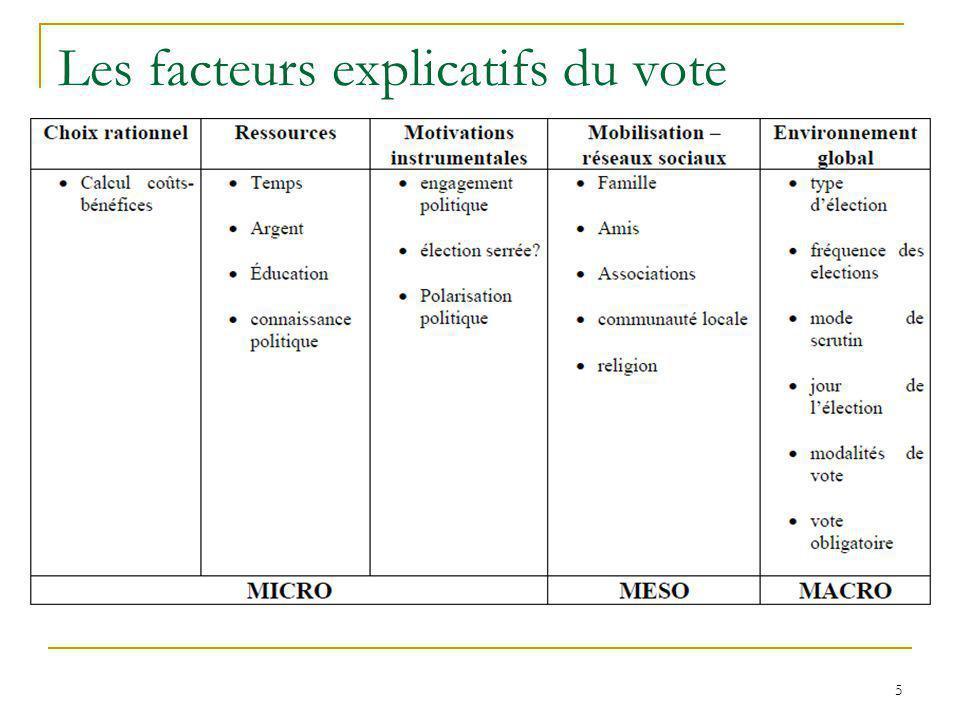 Les facteurs explicatifs du vote 5
