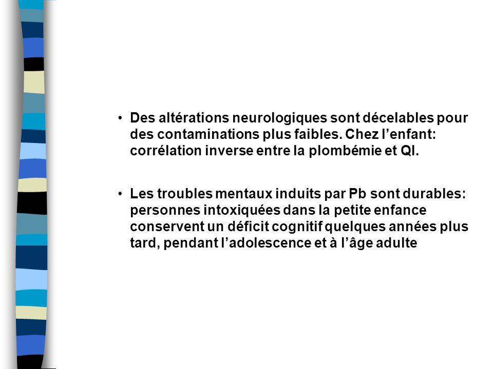 Des altérations neurologiques sont décelables pour des contaminations plus faibles.