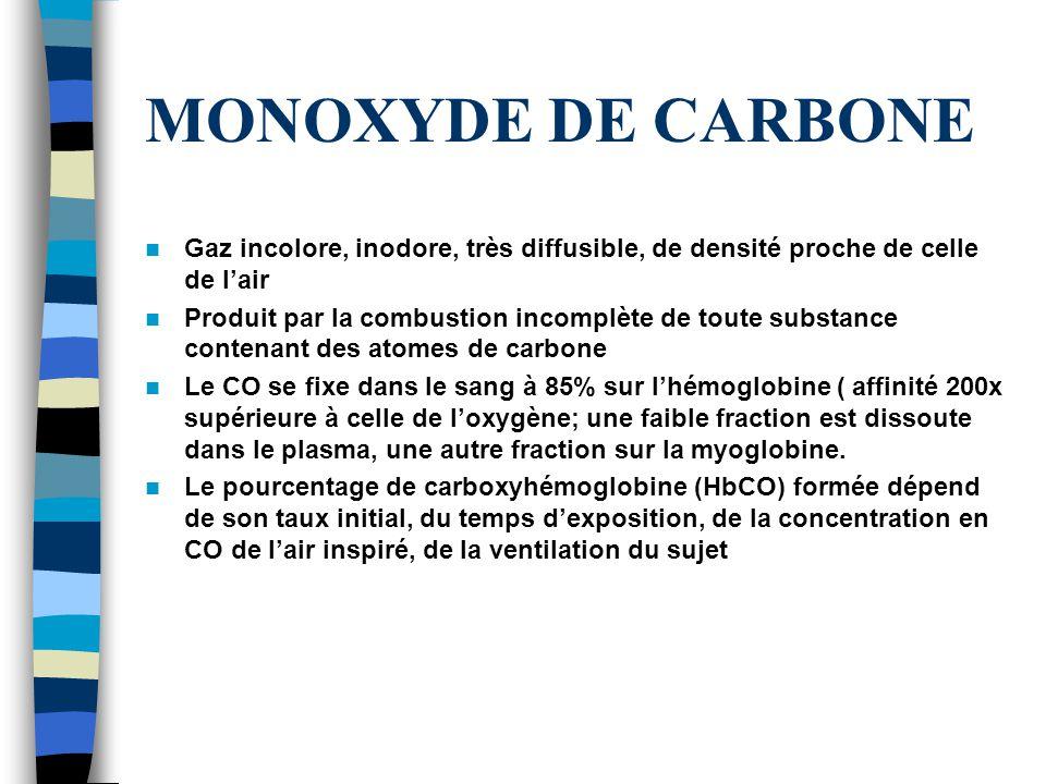 MONOXYDE DE CARBONE Gaz incolore, inodore, très diffusible, de densité proche de celle de lair Produit par la combustion incomplète de toute substance contenant des atomes de carbone Le CO se fixe dans le sang à 85% sur lhémoglobine ( affinité 200x supérieure à celle de loxygène; une faible fraction est dissoute dans le plasma, une autre fraction sur la myoglobine.