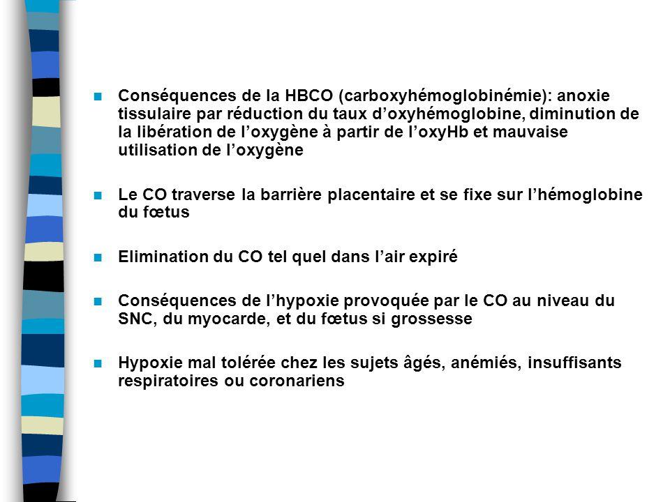 Conséquences de la HBCO (carboxyhémoglobinémie): anoxie tissulaire par réduction du taux doxyhémoglobine, diminution de la libération de loxygène à partir de loxyHb et mauvaise utilisation de loxygène Le CO traverse la barrière placentaire et se fixe sur lhémoglobine du fœtus Elimination du CO tel quel dans lair expiré Conséquences de lhypoxie provoquée par le CO au niveau du SNC, du myocarde, et du fœtus si grossesse Hypoxie mal tolérée chez les sujets âgés, anémiés, insuffisants respiratoires ou coronariens