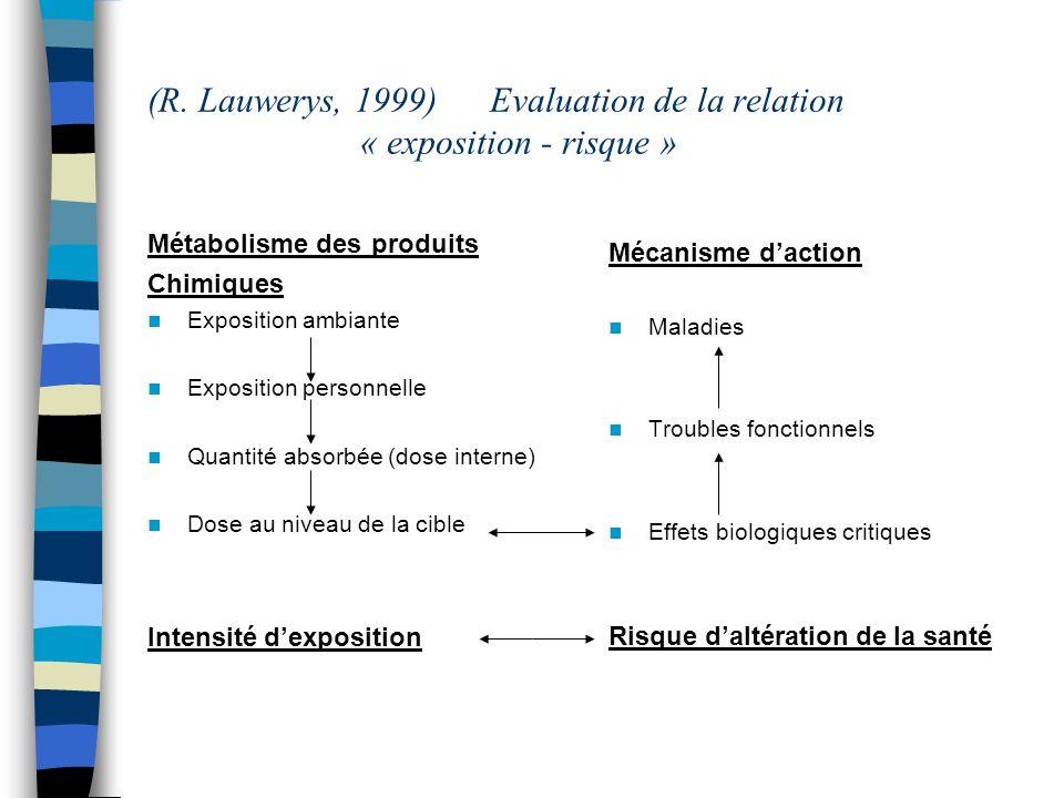 ( R. Lauwerys, 1999)