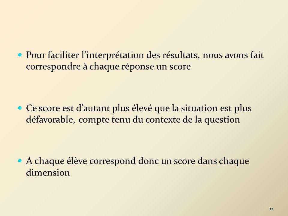 Pour faciliter linterprétation des résultats, nous avons fait correspondre à chaque réponse un score Ce score est dautant plus élevé que la situation