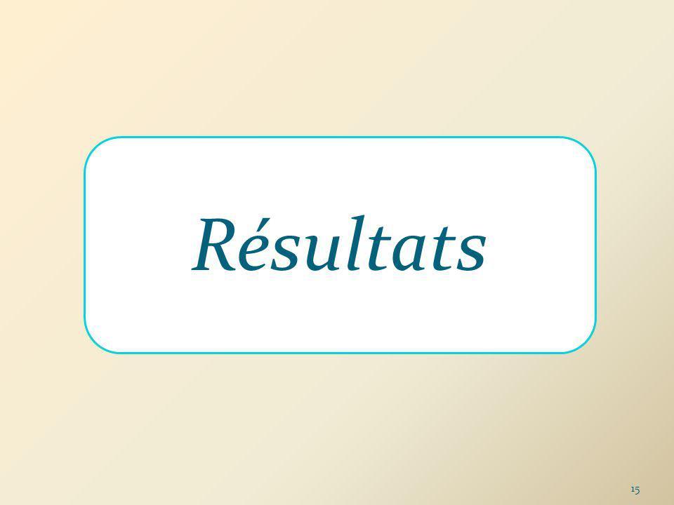 Résultats 15