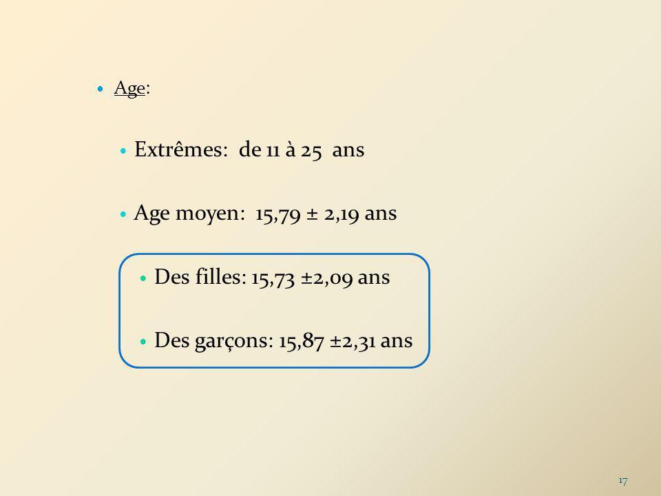 Age: Extrêmes: de 11 à 25 ans Age moyen: 15,79 ± 2,19 ans Des filles: 15,73 ±2,09 ans Des garçons: 15,87 ±2,31 ans 17