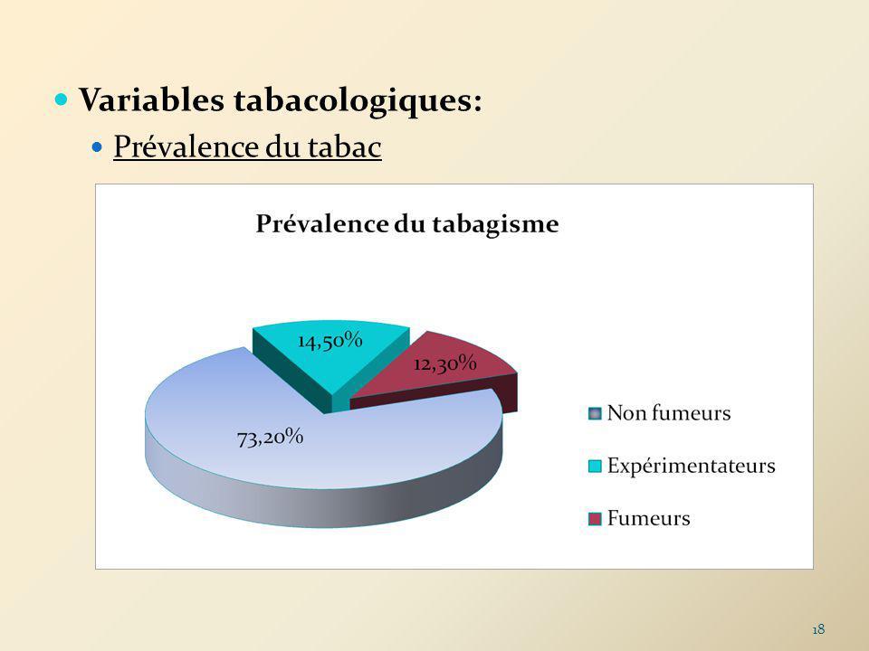 Variables tabacologiques: Prévalence du tabac 18