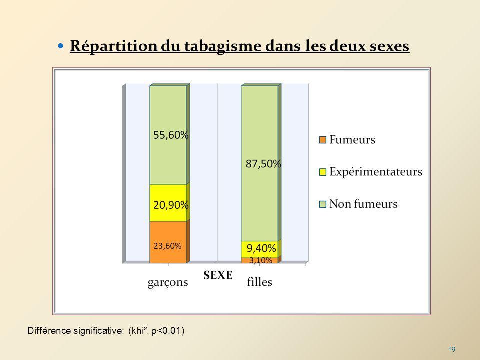 Répartition du tabagisme dans les deux sexes Différence significative: (khi², p<0,01) 19