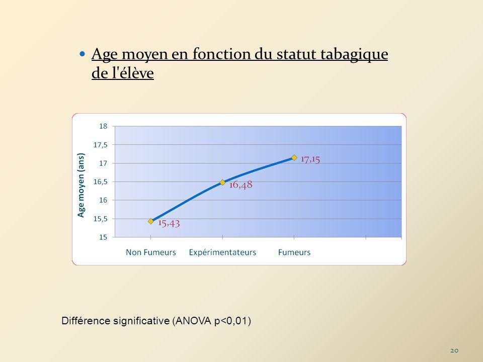 Age moyen en fonction du statut tabagique de l élève Différence significative (ANOVA p<0,01) 20
