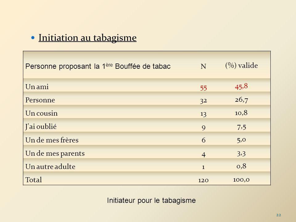 Initiation au tabagisme Personne proposant la 1 ère Bouffée de tabac N(%) valide Un ami5545,8 Personne3226,7 Un cousin1310,8 J'ai oublié97,5 Un de mes
